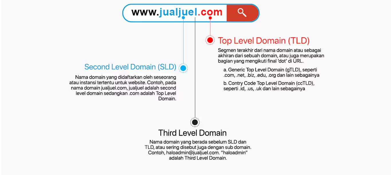 Joss Tenan Domain Bikin Bisnisku Semakin Ambyar Jualjuel Com