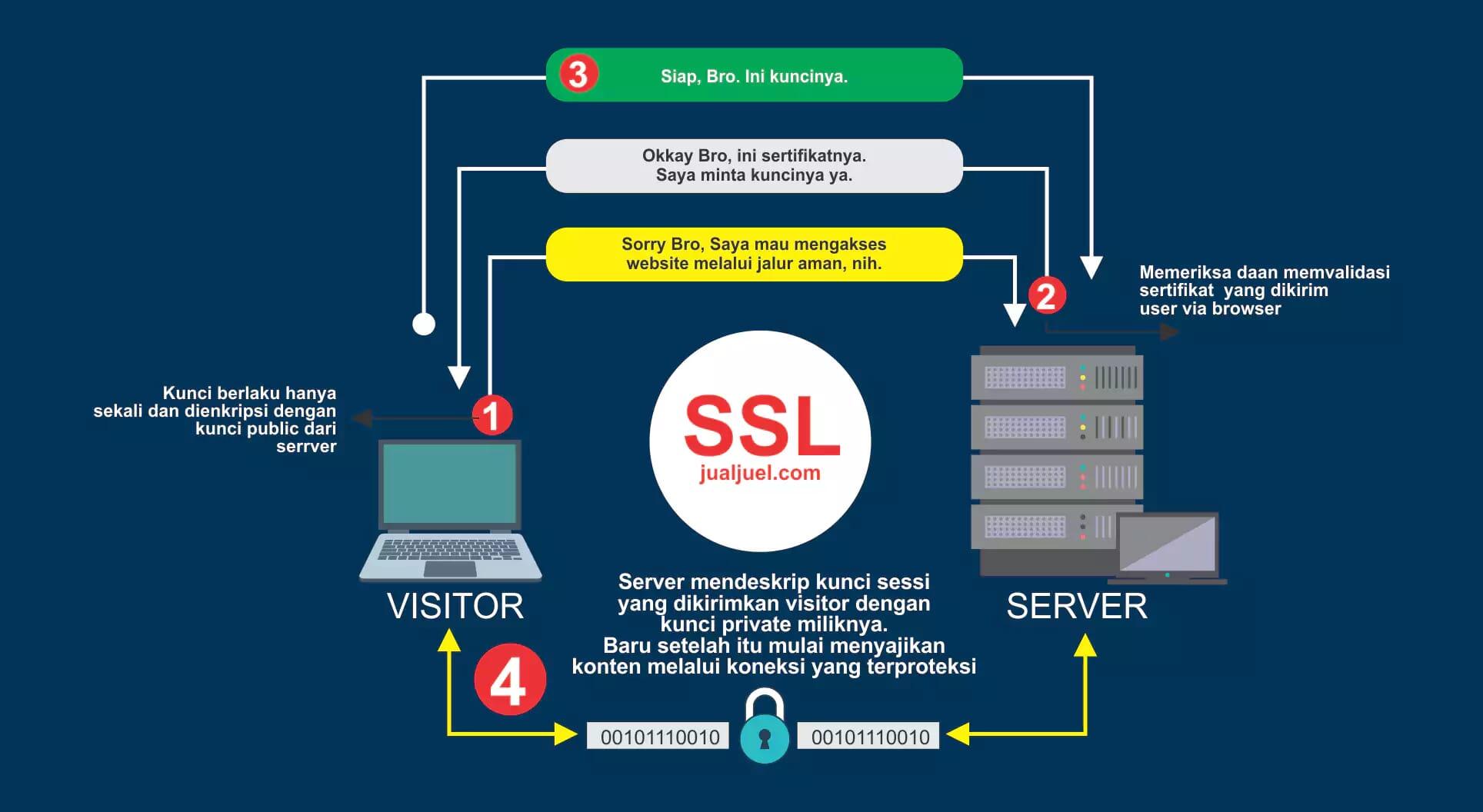 ilustrasi SSL Work2