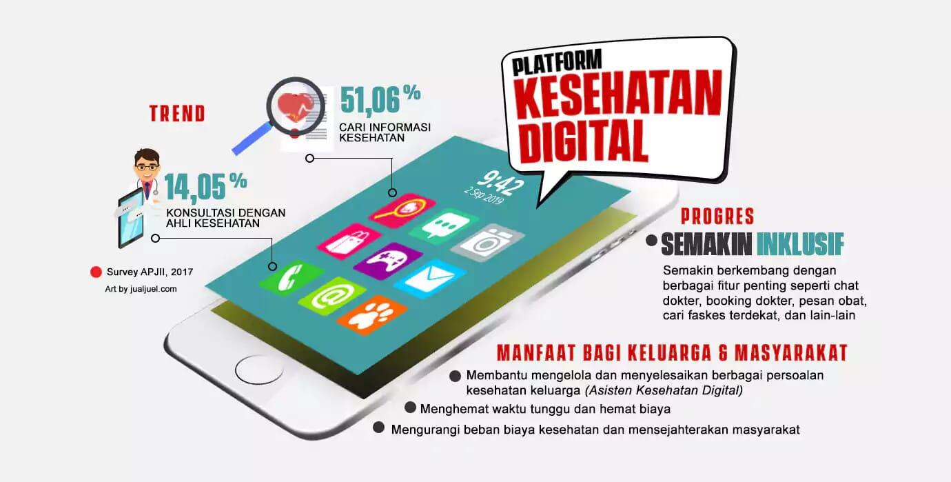 Manfaat Platform Kesehatan Digital